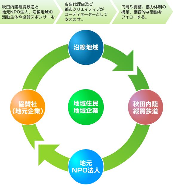 地域活性化への取り組み 秋田内...